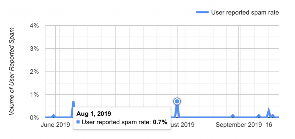 spam report rate Gmail